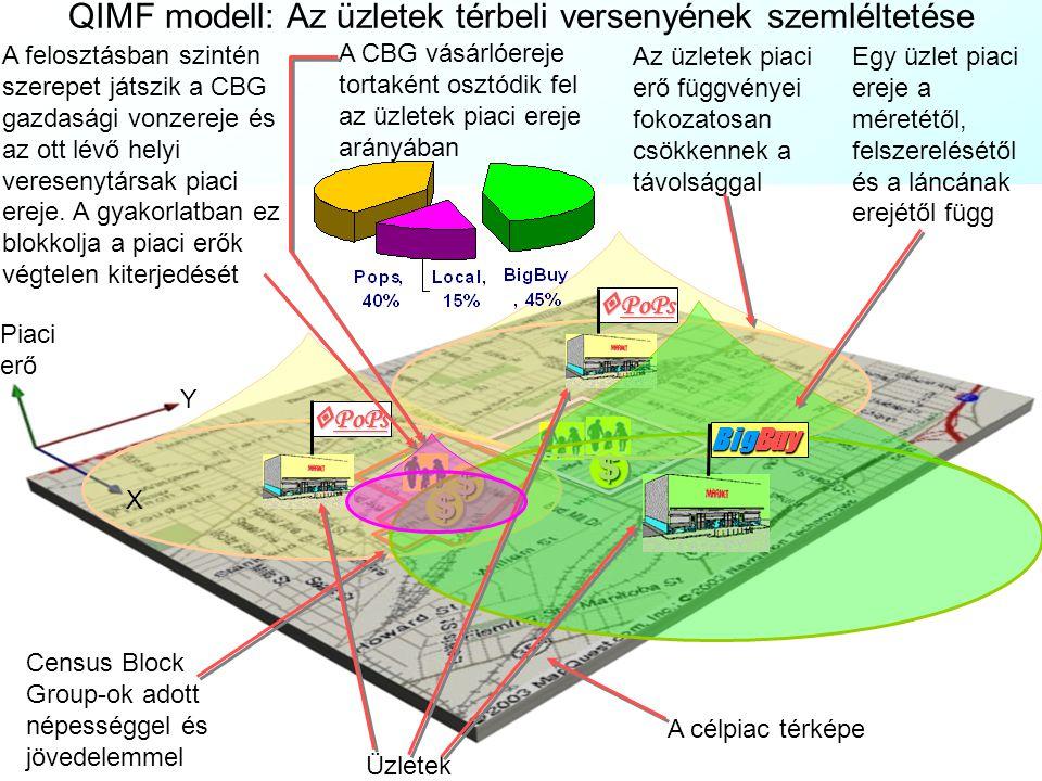 QIMF modell: Főbb szereplők és indexeik CBG = 1..c – 500-1500db háztartásból álló népszámlálási körzetek demográfiai és fogyasztási adatokkal.