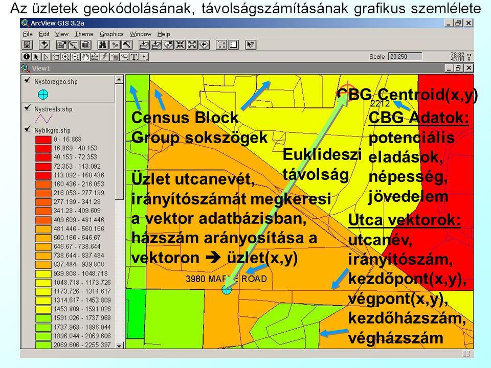 QIMF modell: Inputok 1 CBG adatok a Bureau of Labor Statistics-től (http://www.bls.gov/cex/home.htm ):http://www.bls.gov/cex/home.htm Potenciális eladások(CBG), $, CBG = 1..c – A CBG lakosságának összes vásárlása a szupermarketek által forgalmazott termék kategóriákban.