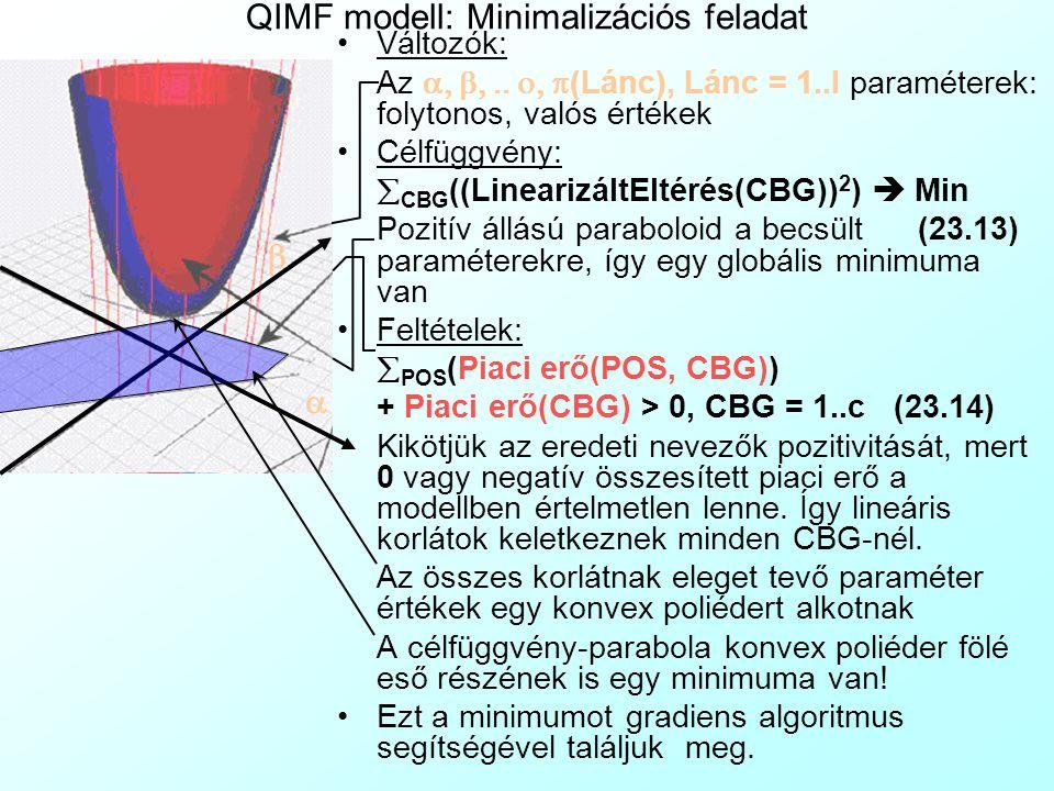 QIMF modell: Paraméterbecslés 2 A linearziált eltérést kifejezve minden CBG-re: LinearizáltEltérés(CBG) = Potenciális eladások(CBG)×  Üzlet (Piaci erő(Üzlet, CBG)) – Eladások(CBG) × (  POS (Piaci erő(POS, CBG)) + Piaci erő(CBG)), CBG = 1..c(23.11) Matematikai szélsőérték-kereséssel próbáljuk megtalálni a minimális összesített linearizált eltérést eredményező   (Lánc), Lánc = 1..l paramétereket.