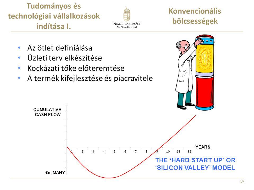 10 Tudományos és technológiai vállalkozások indítása I. Az ötlet definiálása Üzleti terv elkészítése Kockázati tőke előteremtése A termék kifejlesztés