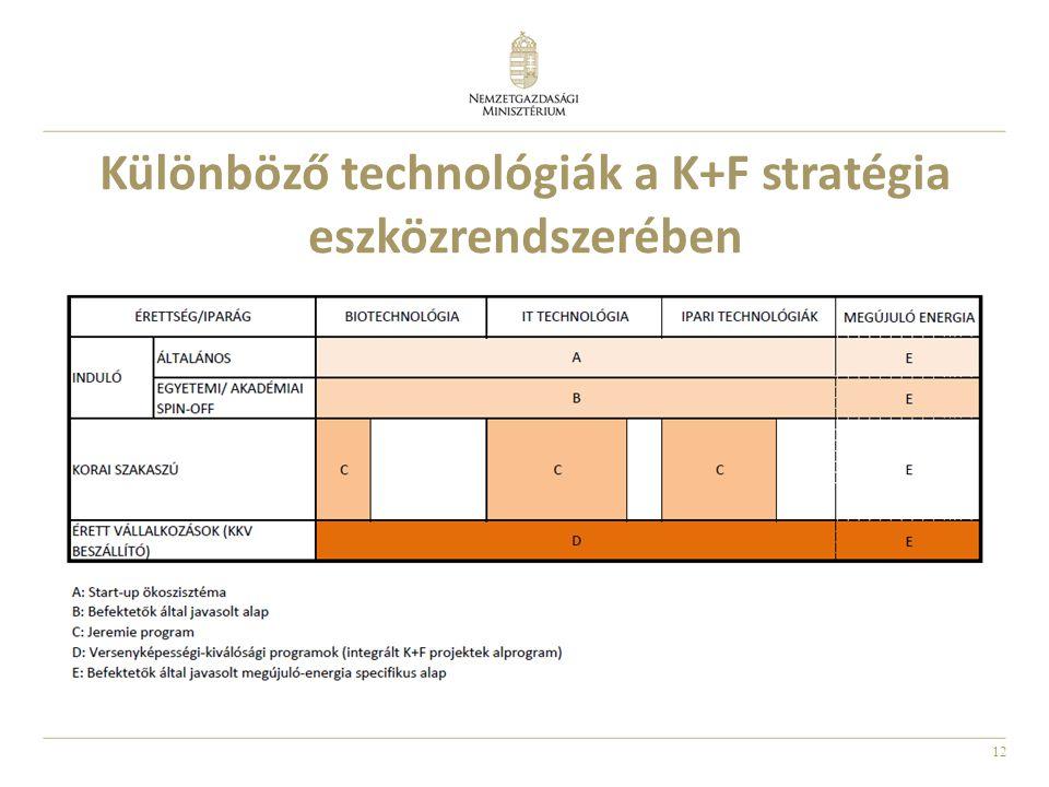 12 Különböző technológiák a K+F stratégia eszközrendszerében