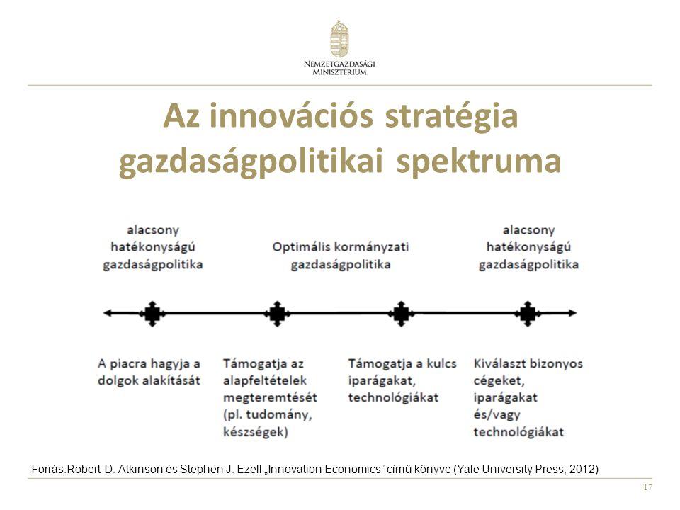 """17 Az innovációs stratégia gazdaságpolitikai spektruma Forrás:Robert D. Atkinson és Stephen J. Ezell """"Innovation Economics"""" című könyve (Yale Universi"""