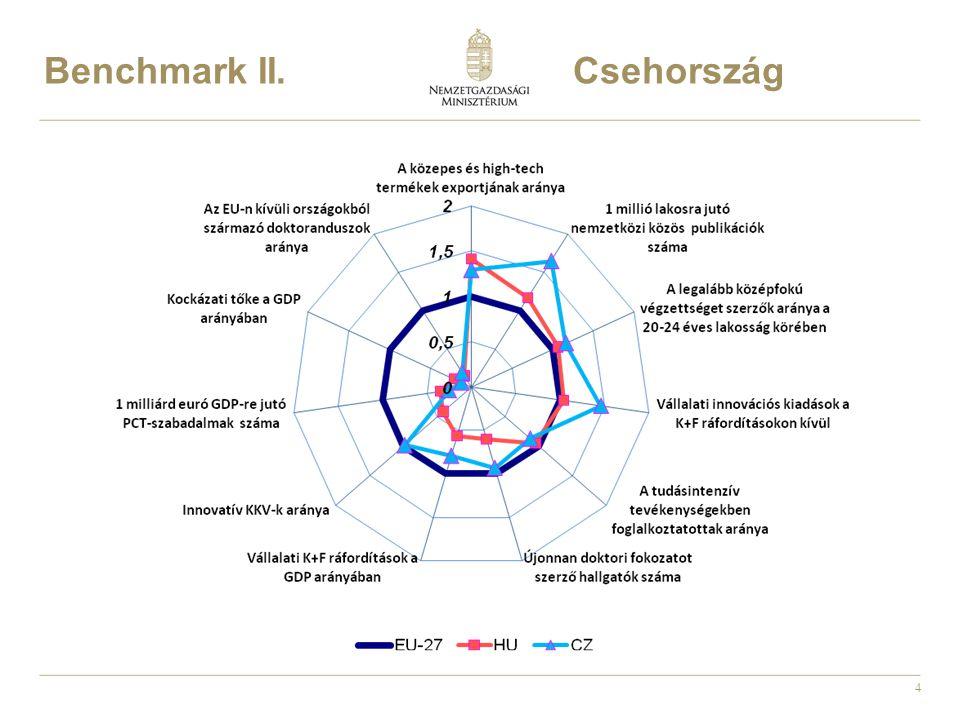 15 Technológiai start-up ökoszisztéma építés: Cél: technológiai innovációra (K+F tevékenységre) alapuló induló vállalkozások elindítása és fejlesztése, a létrejövő gazellák fejlődésének, piaci alapú finanszírozásra való felkészítésének támogatása.