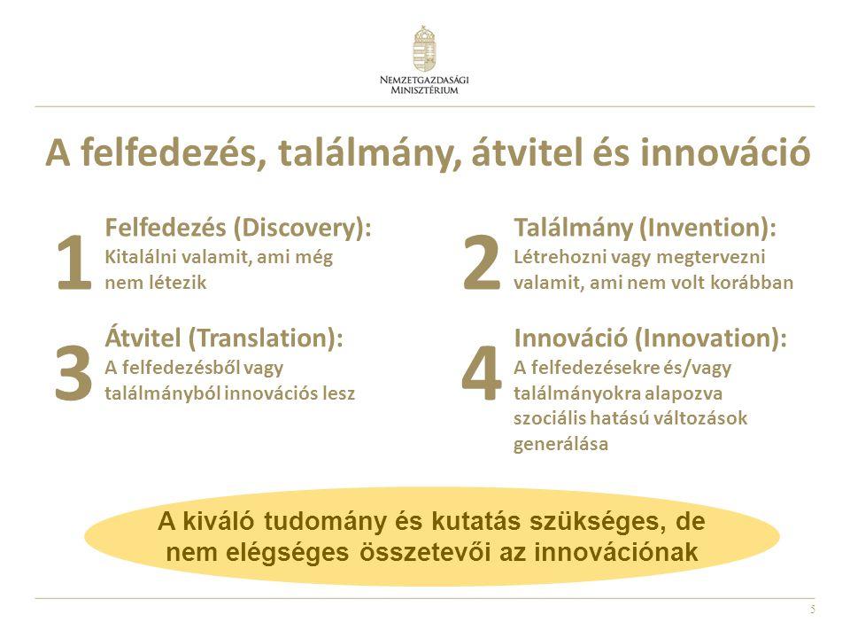 5 A felfedezés, találmány, átvitel és innováció 1 Felfedezés (Discovery): Kitalálni valamit, ami még nem létezik 2 Találmány (Invention): Létrehozni v