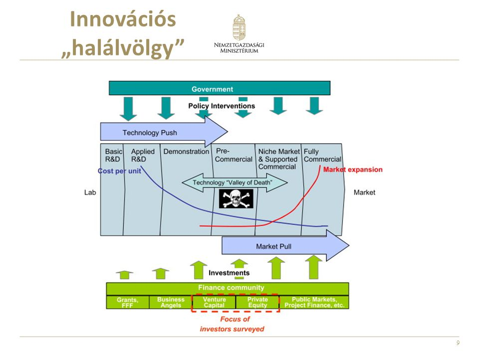 20 A gazdaság KFI-alapú dinamizálása Átfogó célok Sarkalatos célok Nemzetközileg versenyképes tudásbázisok Nemzetközileg versenyképes tudásbázisok Intenzív tudásáramlás Intenzív tudásáramlás Hatékony tudásfelhasználás Hatékony tudásfelhasználás Hatékony KFI-rendszeren alapuló fenntartható növekedés és fejlődés Kutatók és Kreatív szakemberek képzése Kutatók és Kreatív szakemberek képzése Nemzetközileg versenyképes kutatóbázisok Nemzetközileg versenyképes kutatóbázisok Integrált innovációs Szolgál- tatások Integrált innovációs Szolgál- tatások Együtt- működések, hálózatok dinamizálása Együtt- működések, hálózatok dinamizálása Innovatív kkv-k helyzetbe hozása Innovatív kkv-k helyzetbe hozása Közép- vállalatok dinami- zálása Közép- vállalatok dinami- zálása MNC K+F központok integrálása a NIR-be MNC K+F központok integrálása a NIR-be Nemzeti KFI Stratégia Célrendszer