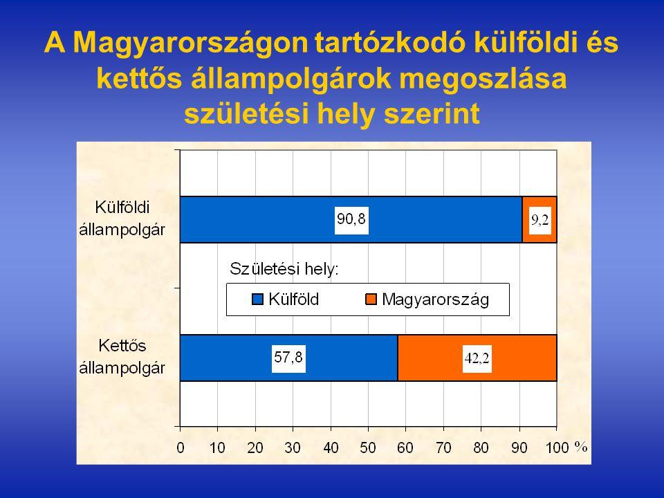 A Magyarországon tartózkodó külföldi és kettős állampolgárok megoszlása születési hely szerint