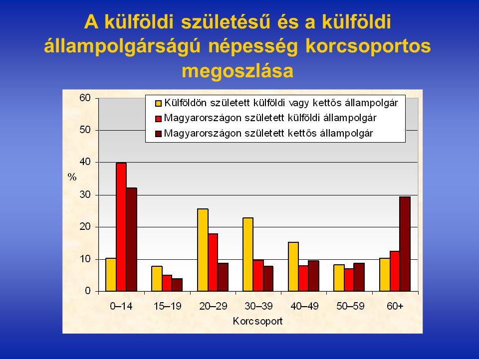 A külföldi születésű és a külföldi állampolgárságú népesség korcsoportos megoszlása
