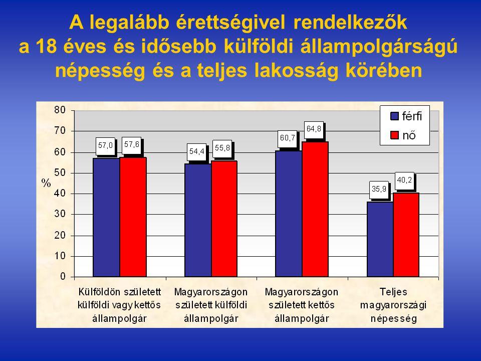 A legalább érettségivel rendelkezők a 18 éves és idősebb külföldi állampolgárságú népesség és a teljes lakosság körében