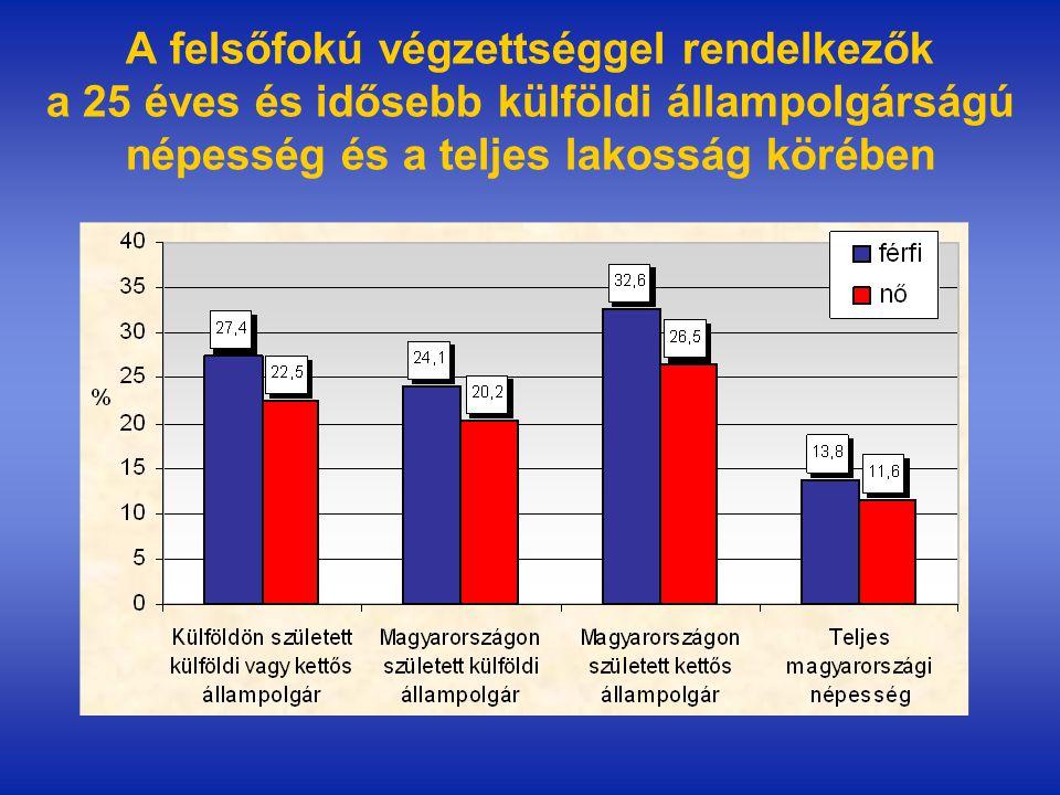 A felsőfokú végzettséggel rendelkezők a 25 éves és idősebb külföldi állampolgárságú népesség és a teljes lakosság körében