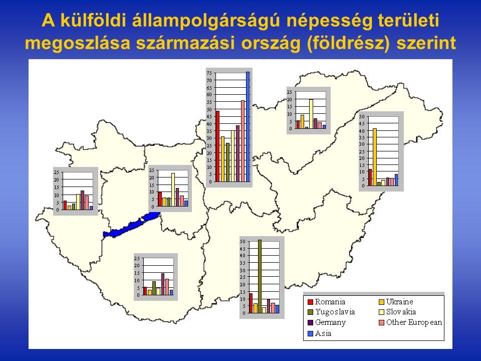 A külföldi állampolgárságú népesség területi megoszlása származási ország (földrész) szerint