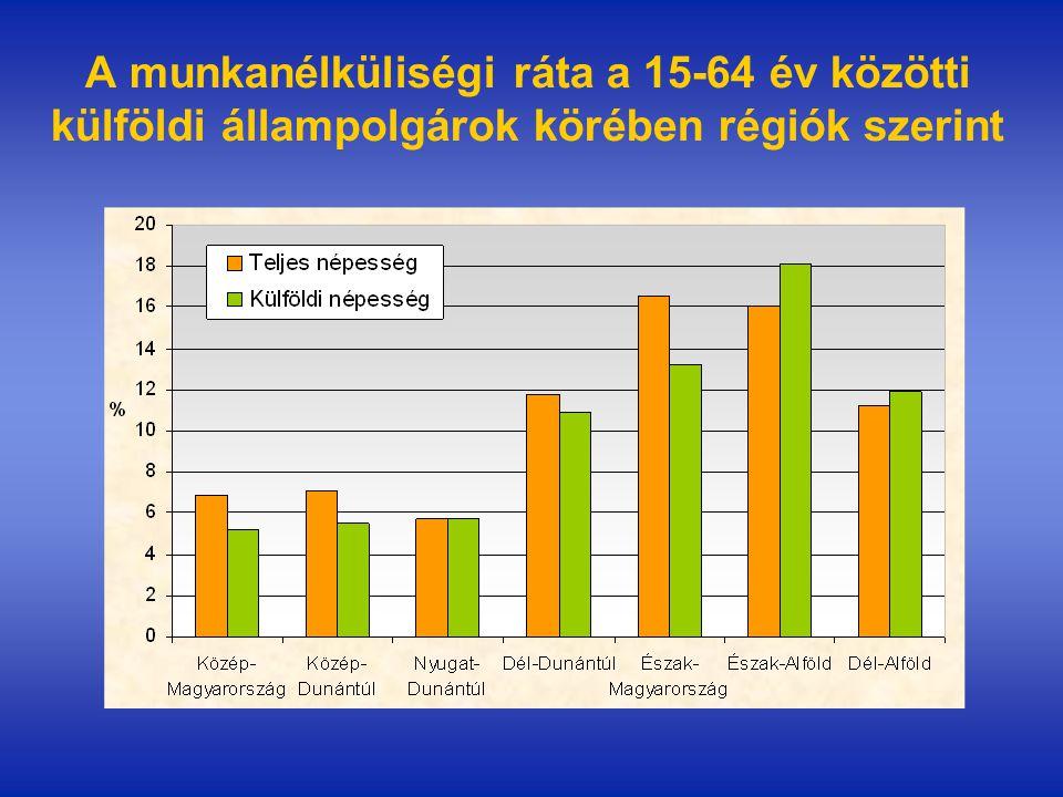 A munkanélküliségi ráta a 15-64 év közötti külföldi állampolgárok körében régiók szerint