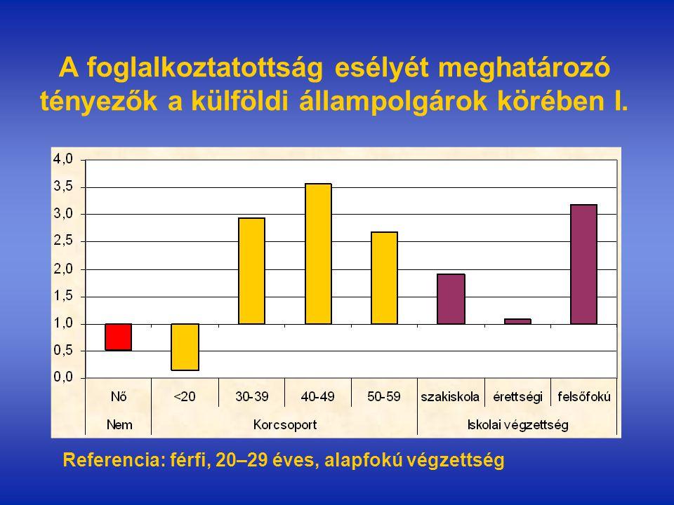 A foglalkoztatottság esélyét meghatározó tényezők a külföldi állampolgárok körében I.