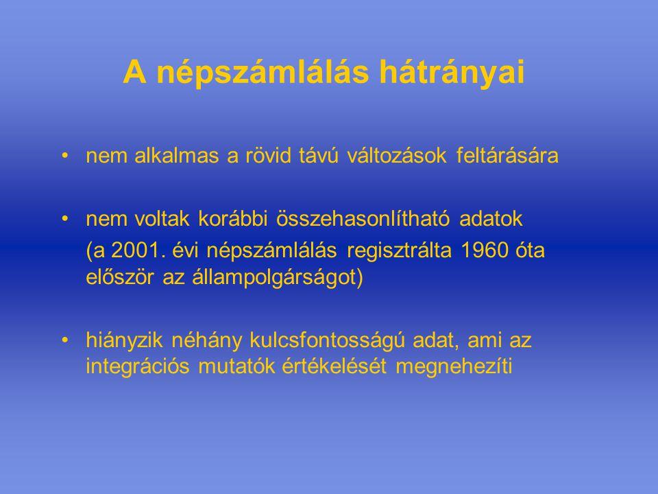 A külföldi állampolgárságú és a külföldi születésű népesség Magyarországon a 2001.