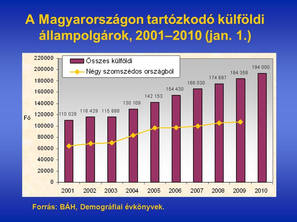 Az aktivitási arány és a munkanélküliségi ráta a 15-64 év közötti külföldi állampolgárok körében származási ország szerint