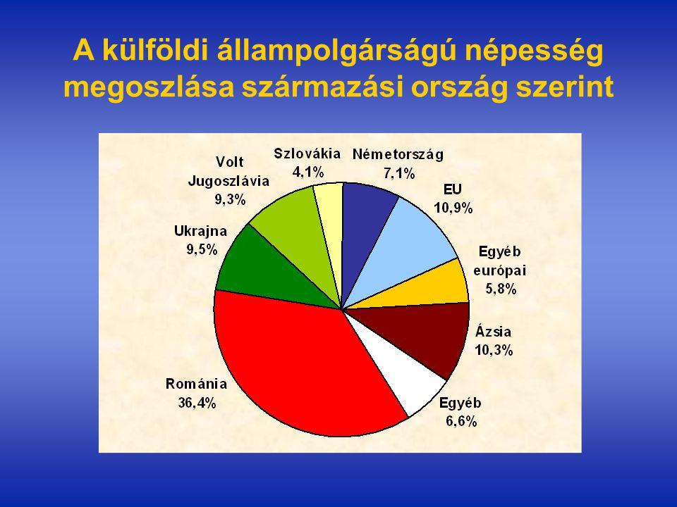A külföldi állampolgárságú népesség megoszlása származási ország szerint