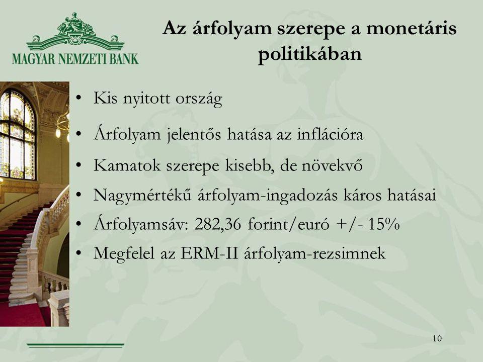 10 Az árfolyam szerepe a monetáris politikában Kis nyitott ország Árfolyam jelentős hatása az inflációra Kamatok szerepe kisebb, de növekvő Nagymértékű árfolyam-ingadozás káros hatásai Árfolyamsáv: 282,36 forint/euró +/- 15% Megfelel az ERM-II árfolyam-rezsimnek