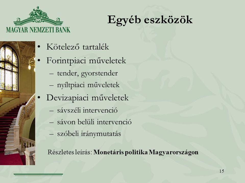 15 Egyéb eszközök Kötelező tartalék Forintpiaci műveletek –tender, gyorstender –nyíltpiaci műveletek Devizapiaci műveletek –sávszéli intervenció –sávon belüli intervenció –szóbeli iránymutatás Részletes leírás: Monetáris politika Magyarországon