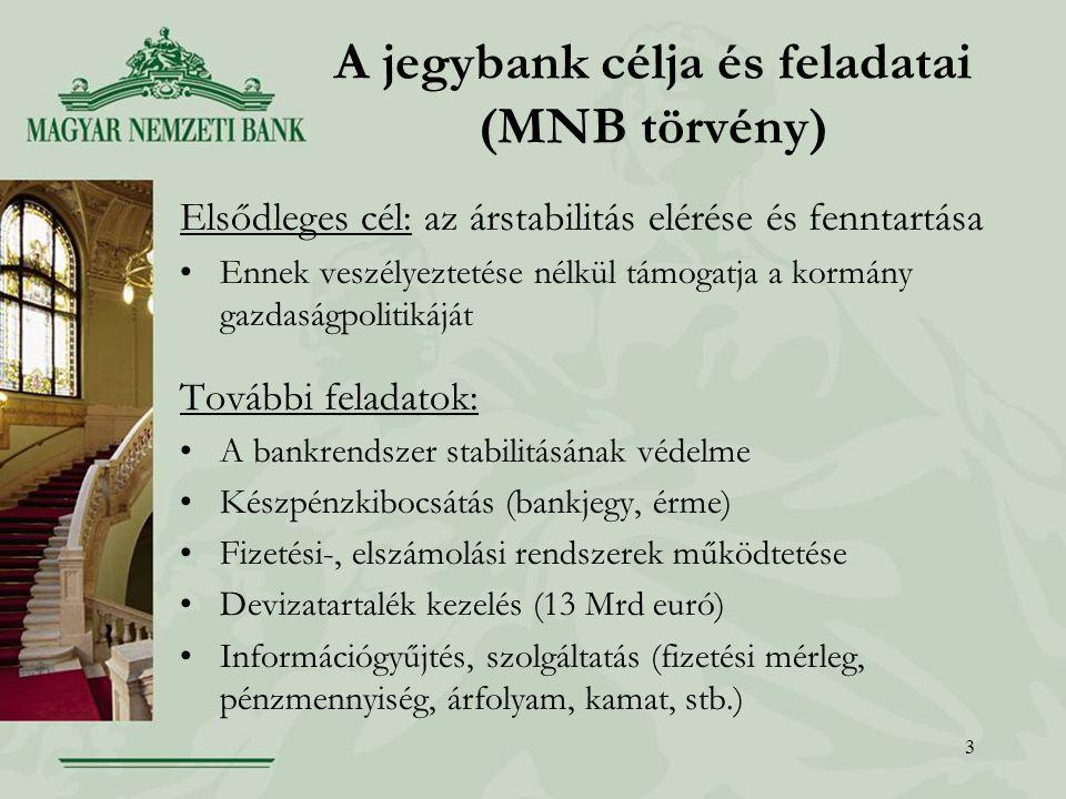 3 A jegybank célja és feladatai (MNB törvény) Elsődleges cél: az árstabilitás elérése és fenntartása Ennek veszélyeztetése nélkül támogatja a kormány gazdaságpolitikáját További feladatok: A bankrendszer stabilitásának védelme Készpénzkibocsátás (bankjegy, érme) Fizetési-, elszámolási rendszerek működtetése Devizatartalék kezelés (13 Mrd euró) Információgyűjtés, szolgáltatás (fizetési mérleg, pénzmennyiség, árfolyam, kamat, stb.)