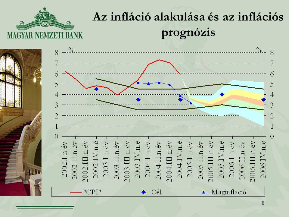 8 Az infláció alakulása és az inflációs prognózis