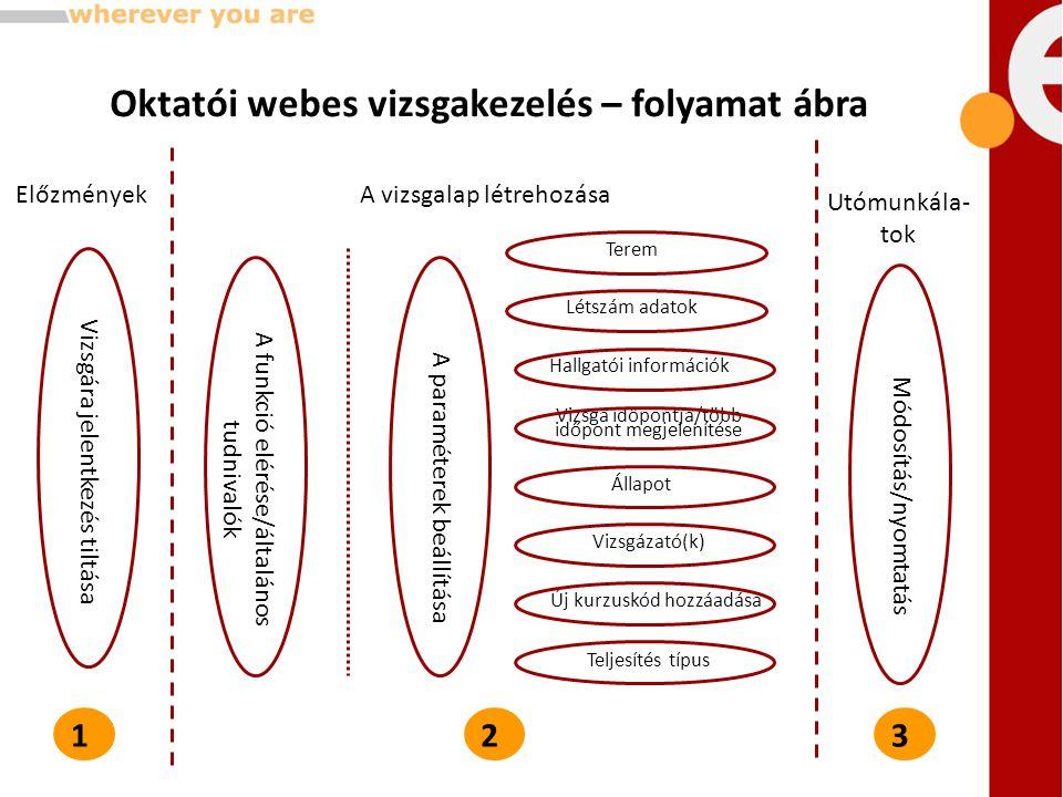 Oktatói webes vizsgakezelés – folyamat ábra Vizsgára jelentkezés tiltása A funkció elérése/általános tudnivalók A paraméterek beállítása Új kurzuskód