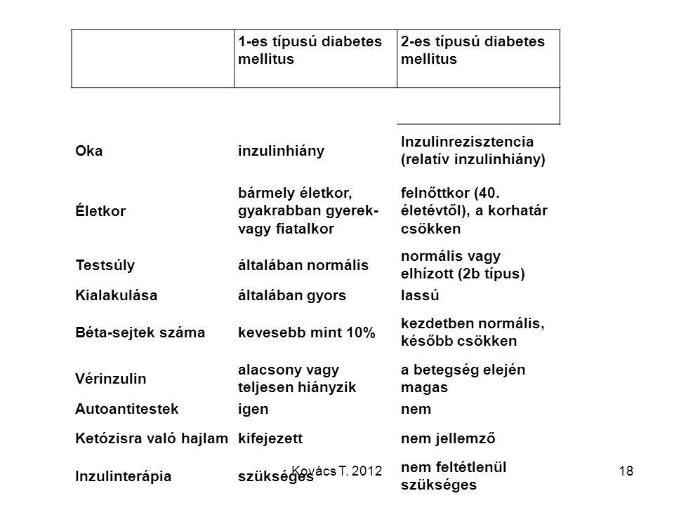1-es típusú diabetes mellitus 2-es típusú diabetes mellitus Okainzulinhiány Inzulinrezisztencia (relatív inzulinhiány) Életkor bármely életkor, gyakra