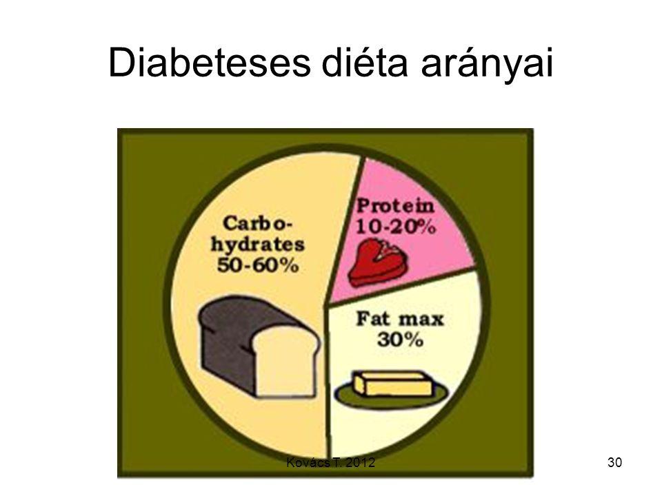Diabeteses diéta arányai 30Kovács T. 2012
