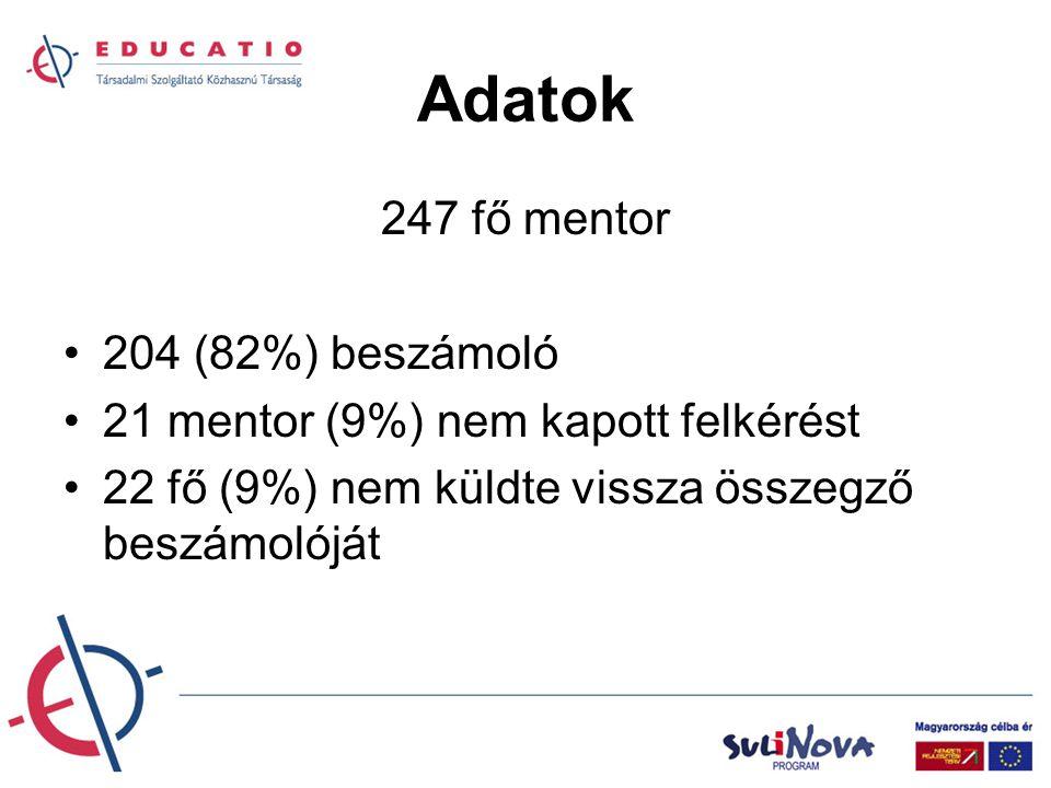 Adatok 247 fő mentor 204 (82%) beszámoló 21 mentor (9%) nem kapott felkérést 22 fő (9%) nem küldte vissza összegző beszámolóját