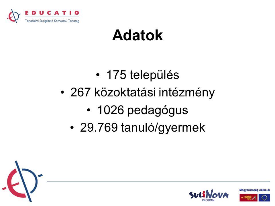 Adatok 175 település 267 közoktatási intézmény 1026 pedagógus 29.769 tanuló/gyermek