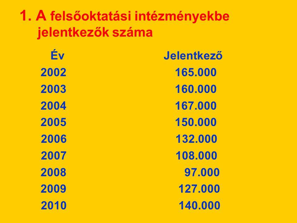 1. A felsőoktatási intézményekbe jelentkezők száma Év Jelentkező 2002 165.000 2003 160.000 2004 167.000 2005 150.000 2006 132.000 2007 108.000 2008 97