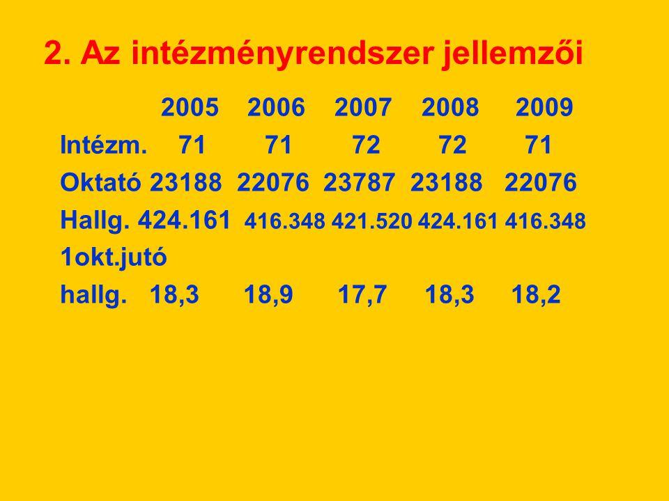 2. Az intézményrendszer jellemzői 2005 2006 2007 2008 2009 Intézm. 71 71 72 72 71 Oktató 23188 22076 23787 23188 22076 Hallg. 424.161 416.348 421.520