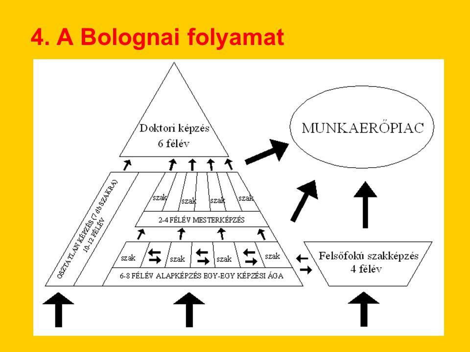 4. A Bolognai folyamat