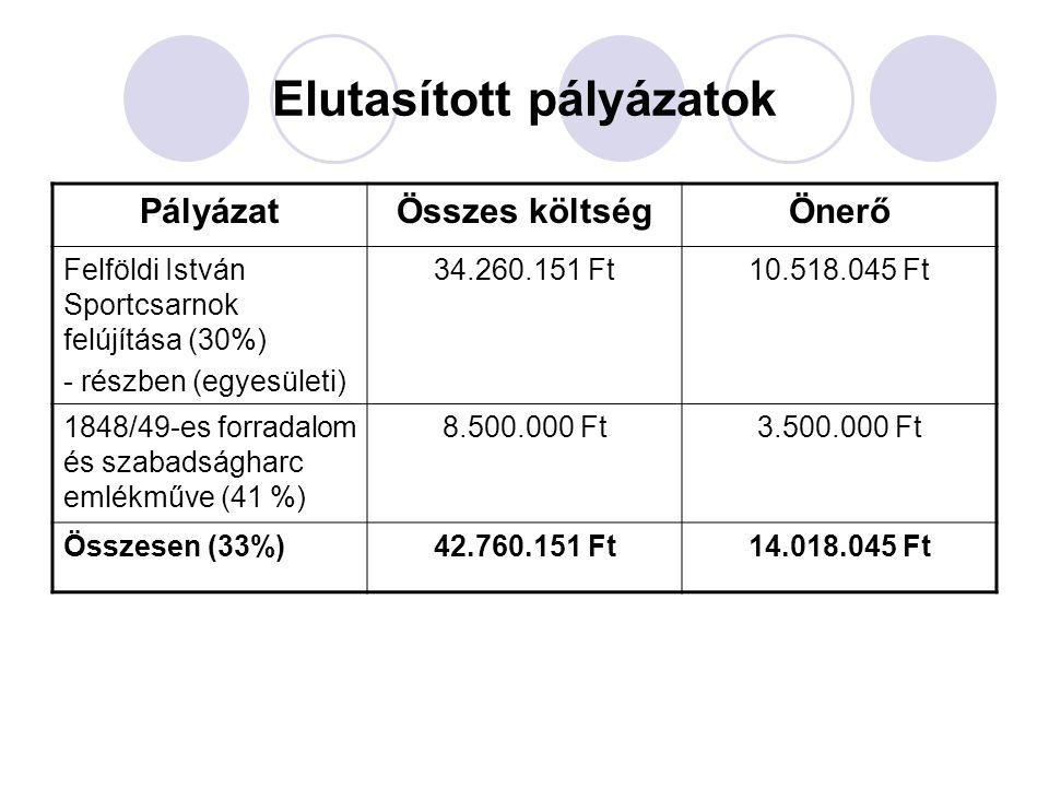 Elutasított pályázatok PályázatÖsszes költségÖnerő Felföldi István Sportcsarnok felújítása (30%) - részben (egyesületi) 34.260.151 Ft10.518.045 Ft 1848/49-es forradalom és szabadságharc emlékműve (41 %) 8.500.000 Ft3.500.000 Ft Összesen (33%)42.760.151 Ft14.018.045 Ft