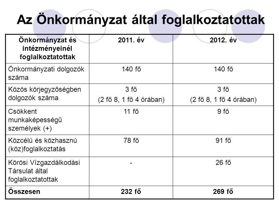 Az Önkormányzat által foglalkoztatottak Önkormányzat és intézményeinél foglalkoztatottak 2011. év2012. év Önkormányzati dolgozók száma 140 fő Közös kö