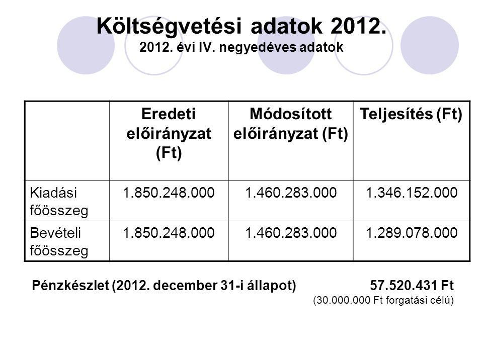 Költségvetési adatok 2012. 2012. évi IV. negyedéves adatok Eredeti előirányzat (Ft) Módosított előirányzat (Ft) Teljesítés (Ft) Kiadási főösszeg 1.850
