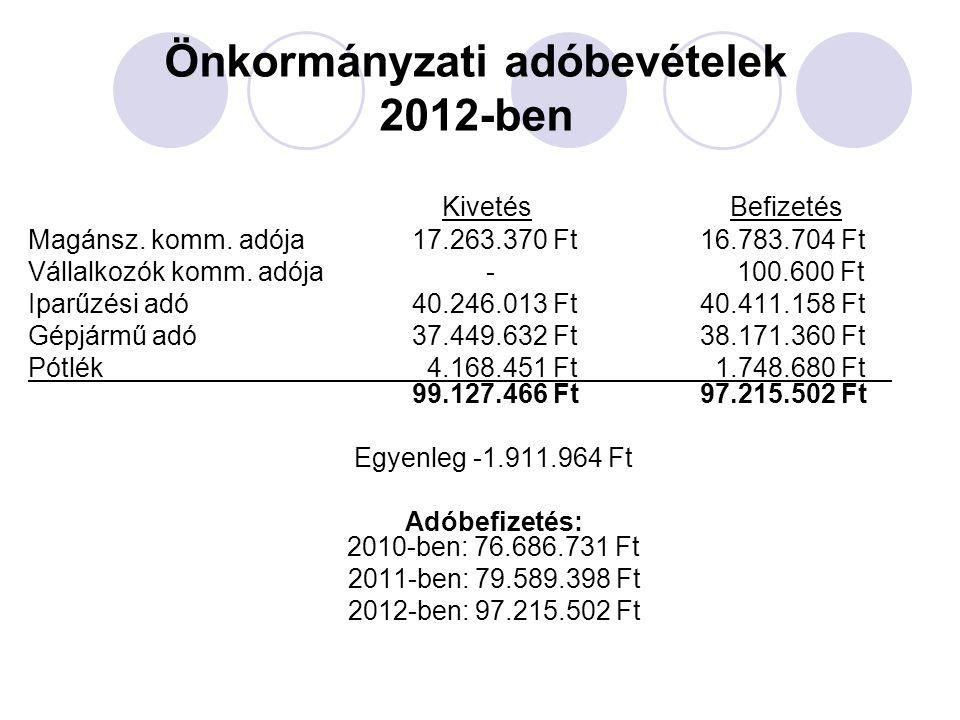 Önkormányzati adóbevételek 2012-ben Kivetés Befizetés Magánsz. komm. adója 17.263.370 Ft 16.783.704 Ft Vállalkozók komm. adója - 100.600 Ft Iparűzési
