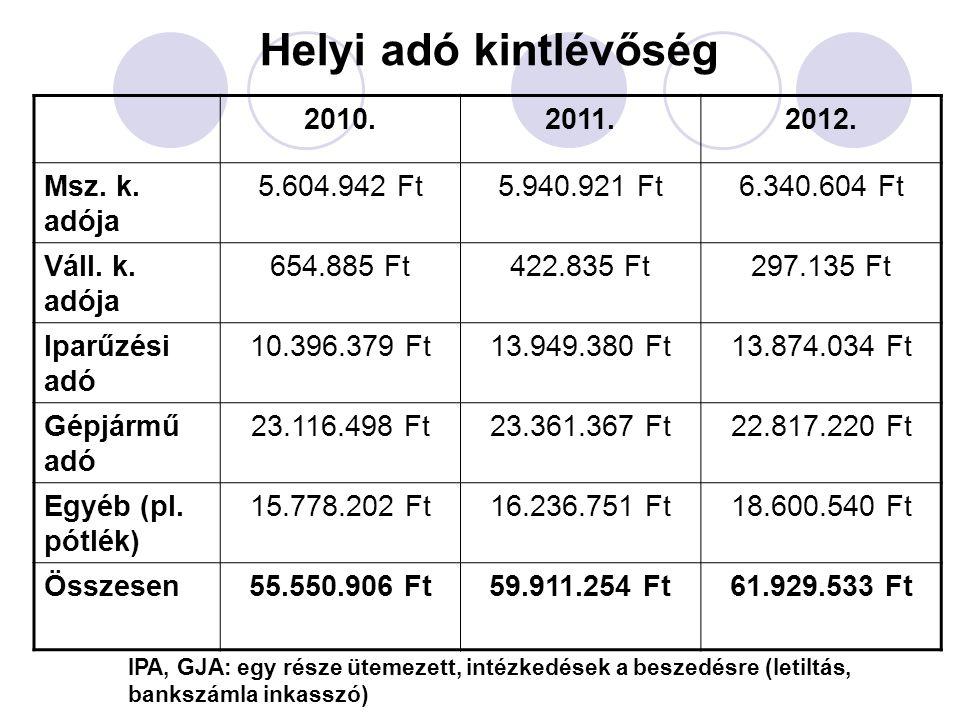 Legtöbb helyi adót befizetők 2012.(IPA+GJA) 1.Susán-Trans Kft.