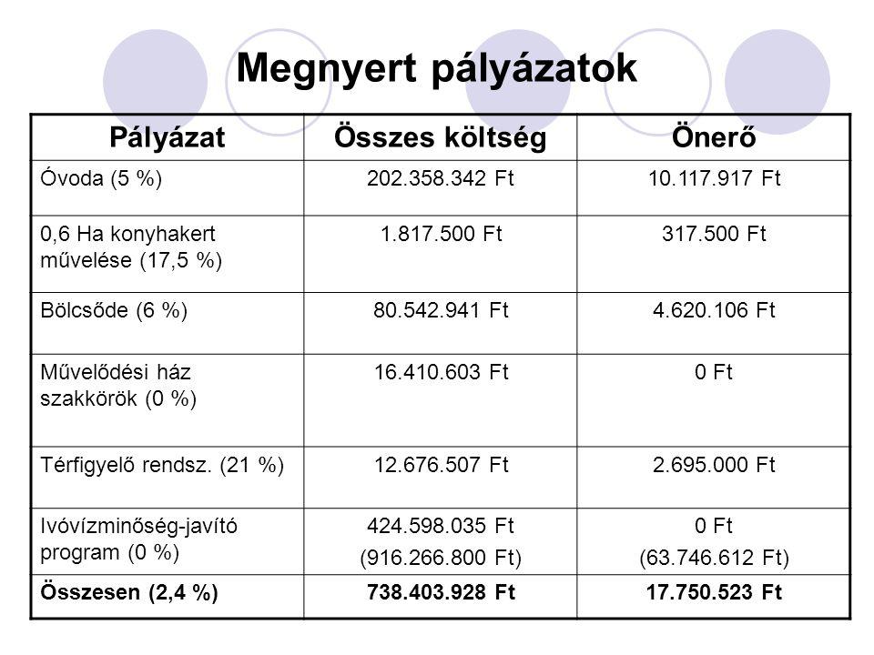 Megnyert pályázatok PályázatÖsszes költségÖnerő Óvoda (5 %)202.358.342 Ft10.117.917 Ft 0,6 Ha konyhakert művelése (17,5 %) 1.817.500 Ft317.500 Ft Bölcsőde (6 %)80.542.941 Ft4.620.106 Ft Művelődési ház szakkörök (0 %) 16.410.603 Ft0 Ft Térfigyelő rendsz.