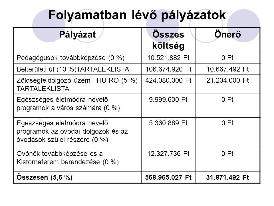 Folyamatban lévő pályázatok PályázatÖsszes költség Önerő Pedagógusok továbbképzése (0 %)10.521.882 Ft0 Ft Belterületi út (10 %)TARTALÉKLISTA106.674.920 Ft10.667.492 Ft Zöldségfeldolgozó üzem - HU-RO (5 %) TARTALÉKLISTA 424.080.000 Ft21.204.000 Ft Egészséges életmódra nevelő programok a város számára (0 %) 9.999.600 Ft0 Ft Egészséges életmódra nevelő programok az óvodai dolgozók és az óvodások szülei részére (0 %) 5.360.889 Ft0 Ft Óvónők továbbképzése és a Kistornaterem berendezése (0 %) 12.327.736 Ft0 Ft Összesen (5,6 %)568.965.027 Ft31.871.492 Ft