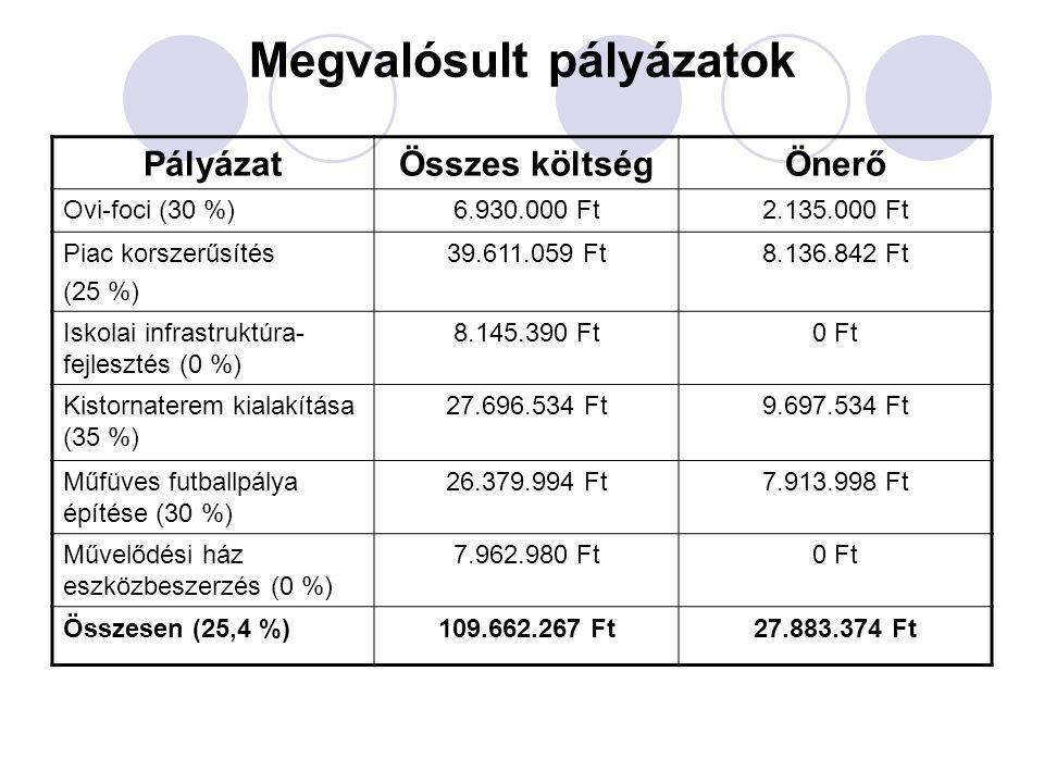 Megvalósult pályázatok PályázatÖsszes költségÖnerő Ovi-foci (30 %)6.930.000 Ft2.135.000 Ft Piac korszerűsítés (25 %) 39.611.059 Ft8.136.842 Ft Iskolai infrastruktúra- fejlesztés (0 %) 8.145.390 Ft0 Ft Kistornaterem kialakítása (35 %) 27.696.534 Ft9.697.534 Ft Műfüves futballpálya építése (30 %) 26.379.994 Ft7.913.998 Ft Művelődési ház eszközbeszerzés (0 %) 7.962.980 Ft0 Ft Összesen (25,4 %)109.662.267 Ft27.883.374 Ft