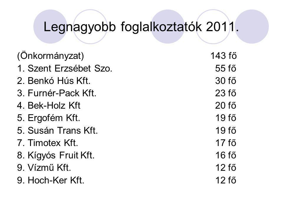 Legnagyobb foglalkoztatók 2011. (Önkormányzat) 143 fő 1.Szent Erzsébet Szo.55 fő 2.Benkó Hús Kft.30 fő 3.Furnér-Pack Kft.23 fő 4.Bek-Holz Kft20 fő 5.E