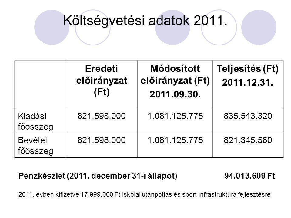 Költségvetési adatok 2011. Eredeti előirányzat (Ft) Módosított előirányzat (Ft) 2011.09.30. Teljesítés (Ft) 2011.12.31. Kiadási főösszeg 821.598.0001.