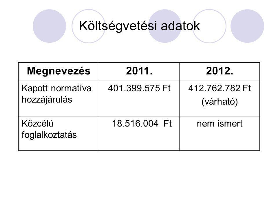Költségvetési adatok Megnevezés2011.2012. Kapott normatíva hozzájárulás 401.399.575 Ft412.762.782 Ft (várható) Közcélú foglalkoztatás 18.516.004 Ftnem