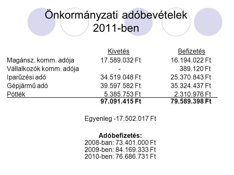Önkormányzati adóbevételek 2011-ben Kivetés Befizetés Magánsz. komm. adója 17.589.032 Ft 16.194.022 Ft Vállalkozók komm. adója - 389.120 Ft Iparűzési