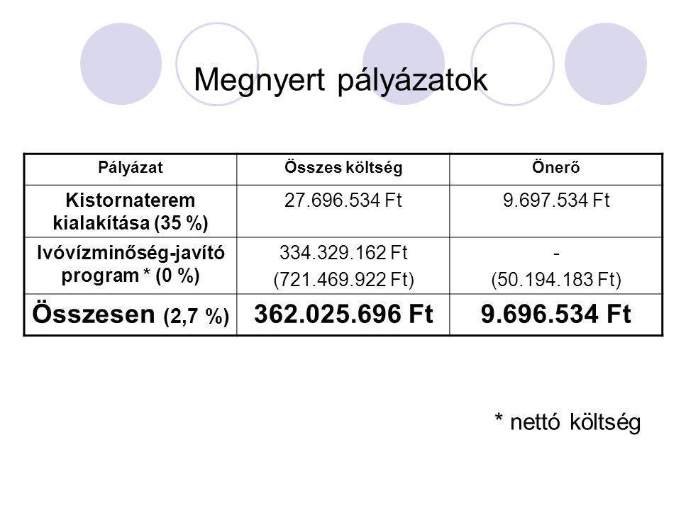 Megnyert pályázatok PályázatÖsszes költségÖnerő Kistornaterem kialakítása (35 %) 27.696.534 Ft9.697.534 Ft Ivóvízminőség-javító program * (0 %) 334.329.162 Ft (721.469.922 Ft) - (50.194.183 Ft) Összesen (2,7 %) 362.025.696 Ft9.696.534 Ft * nettó költség
