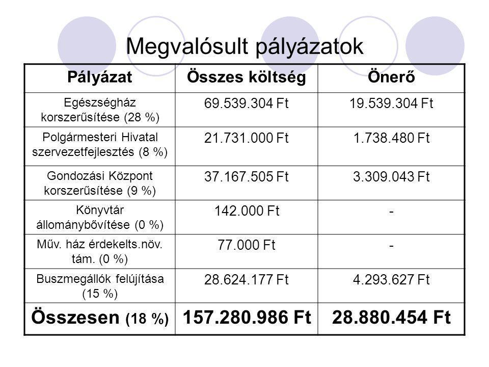 Megvalósult pályázatok PályázatÖsszes költségÖnerő Egészségház korszerűsítése (28 %) 69.539.304 Ft19.539.304 Ft Polgármesteri Hivatal szervezetfejlesztés (8 %) 21.731.000 Ft1.738.480 Ft Gondozási Központ korszerűsítése (9 %) 37.167.505 Ft3.309.043 Ft Könyvtár állománybővítése (0 %) 142.000 Ft- Műv.