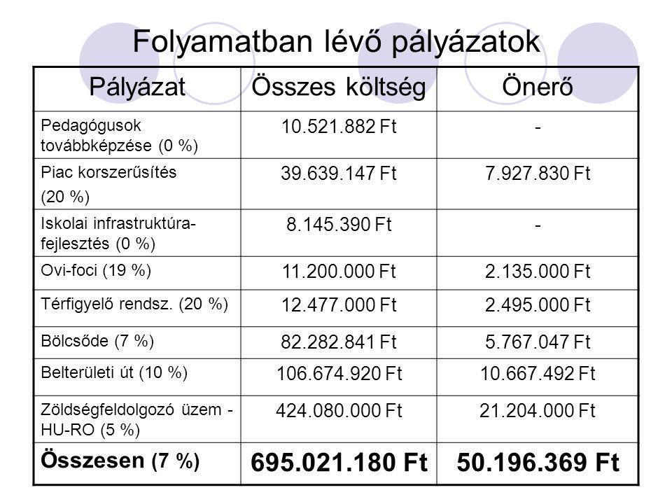 Folyamatban lévő pályázatok PályázatÖsszes költségÖnerő Pedagógusok továbbképzése (0 %) 10.521.882 Ft- Piac korszerűsítés (20 %) 39.639.147 Ft7.927.830 Ft Iskolai infrastruktúra- fejlesztés (0 %) 8.145.390 Ft- Ovi-foci (19 %) 11.200.000 Ft2.135.000 Ft Térfigyelő rendsz.