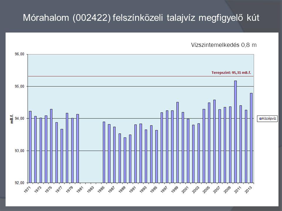 Mórahalom (002422) felszínközeli talajvíz megfigyelő kút Vízszintemelkedés 0,8 m