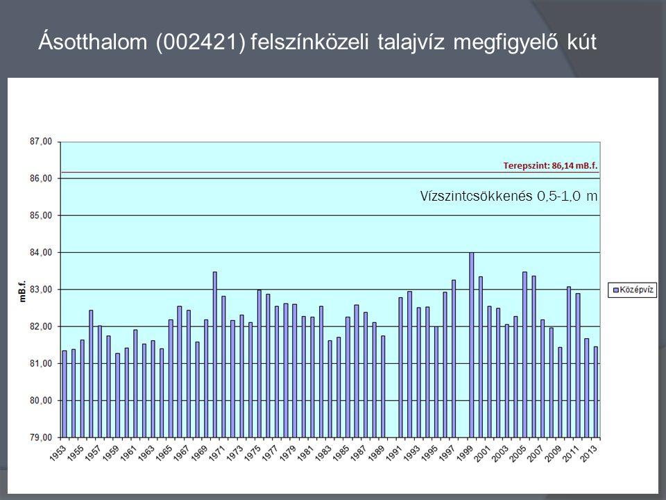 Ásotthalom (002421) felszínközeli talajvíz megfigyelő kút Vízszintcsökkenés 0,5-1,0 m