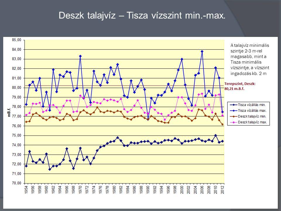Deszk talajvíz – Tisza vízszint min.-max. A talajvíz minimális szintje 2-3 m-rel magasabb, mint a Tisza minimális vízszintje, a vízszint ingadozás kb.
