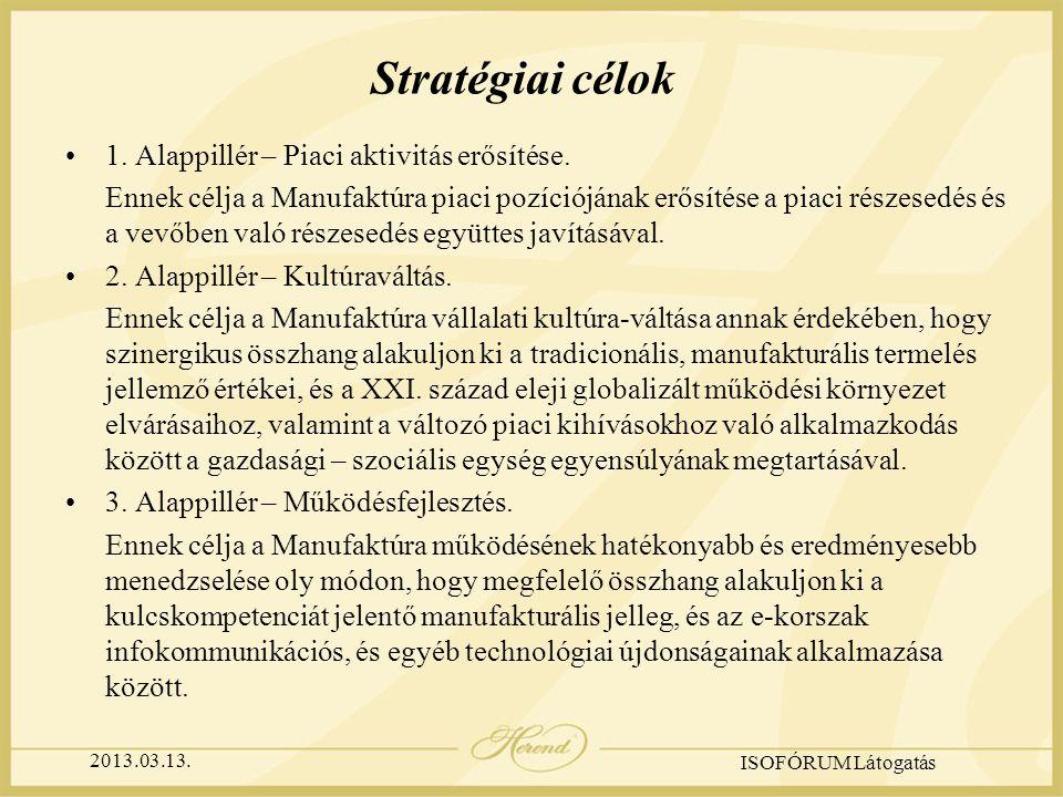 2013.03.13. ISOFÓRUM Látogatás Stratégiai célok 1.